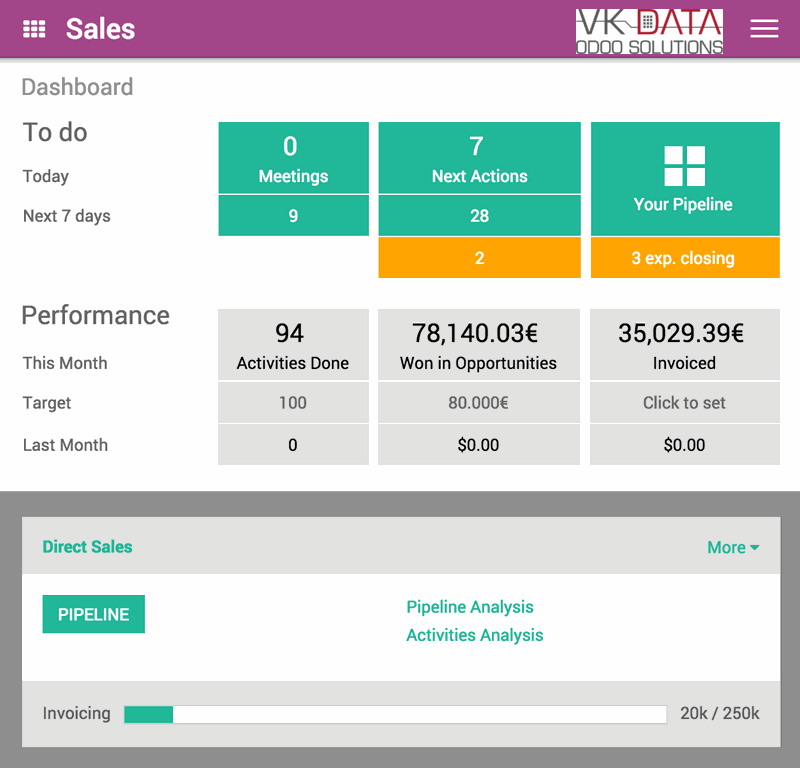 Odoo CRM real-time overblik.